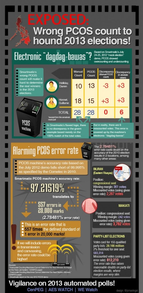 PCOS machine's real accuracy and error rates