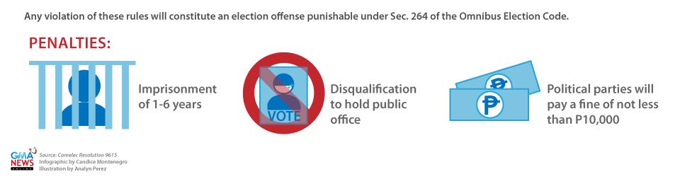 Election Violation Penalties